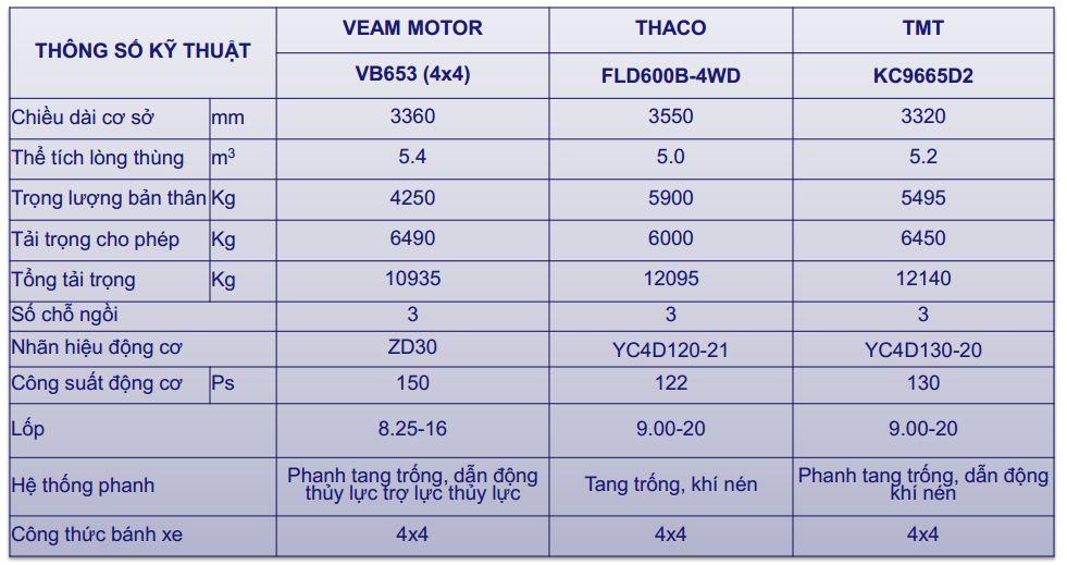 Thông số kỹ thuật xe ben Veam 6,5 tấn VB653